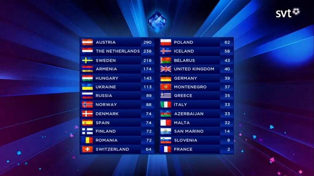 Eurovision final results 2014