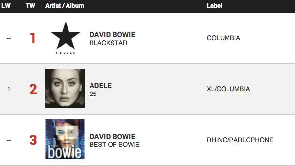 david-bowie-charts-adele-billboard