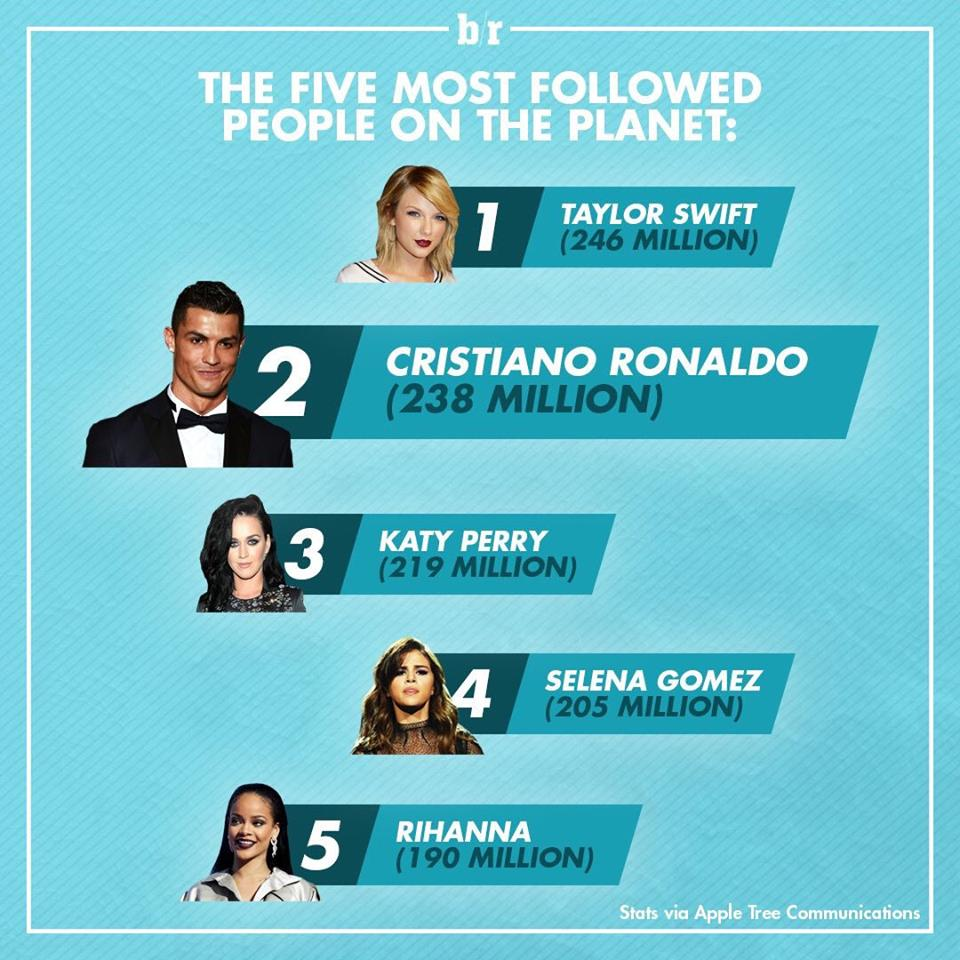 vip-most-followed